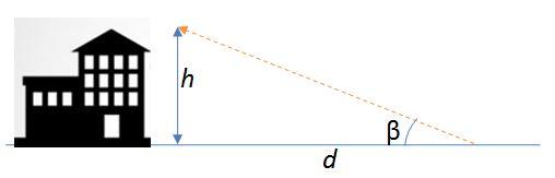 Distància amb trigonometria
